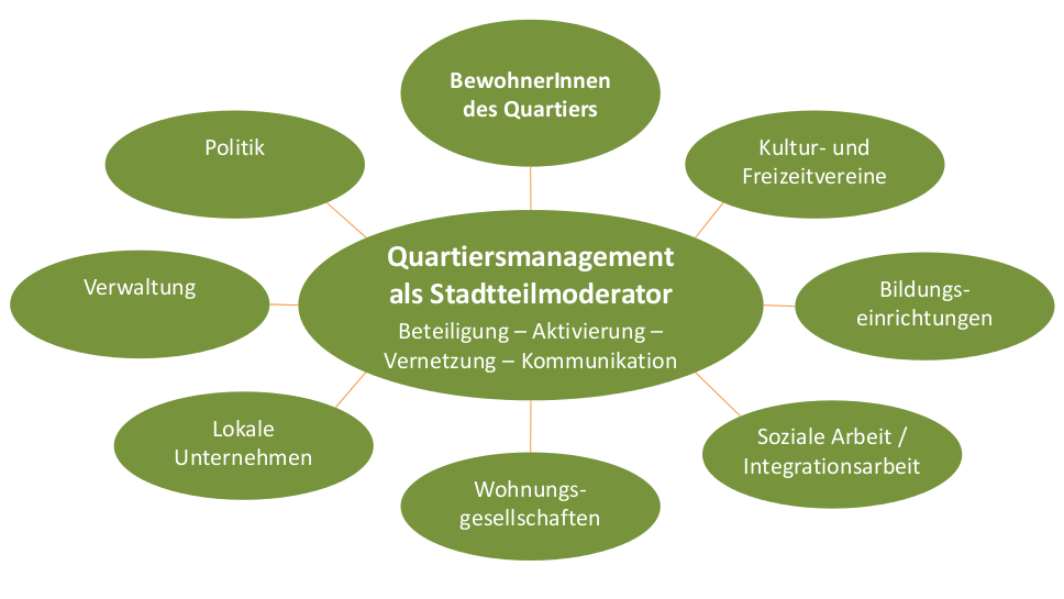 Rolle des Quartiersmanagements (Quelle: Quartiersmanagement Nördliche Johannstadt 2016)